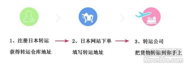 转运流程 副本.jpg