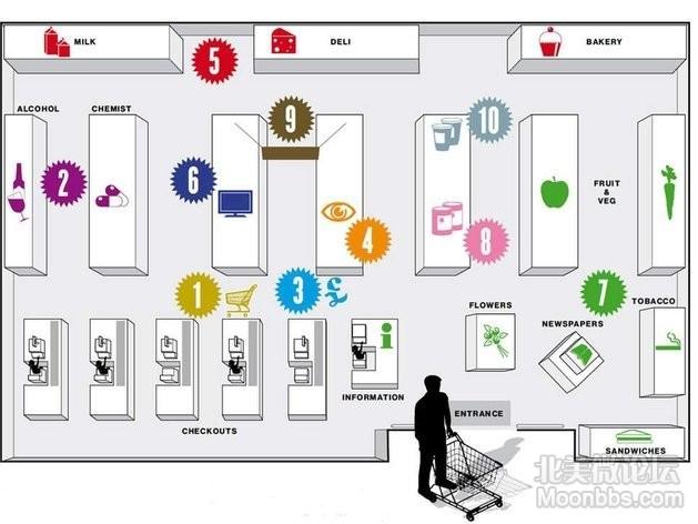 supermarket layout.jpg