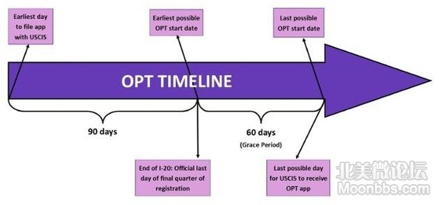 post-completion-opt_timeline.jpg