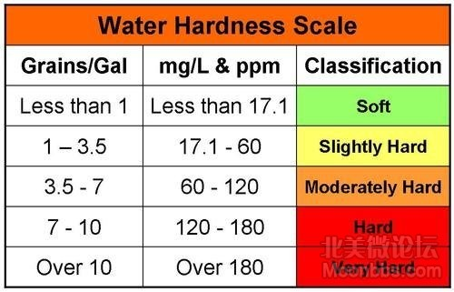 water-hardness-testing-services-500x500.png